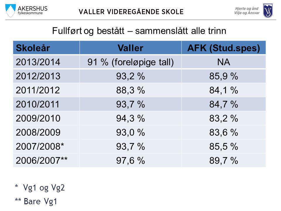 Fullført og bestått – sammenslått alle trinn SkoleårVallerAFK (Stud.spes) 2013/201491 % (foreløpige tall)NA 2012/201393,2 %85,9 % 2011/201288,3 %84,1