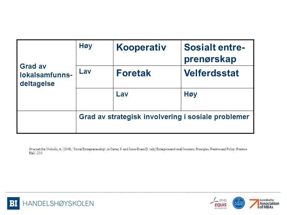 Grad av lokalsamfunns- deltagelse Høy KooperativSosialt entre- prenørskap Lav ForetakVelferdsstat LavHøy Grad av strategisk involvering i sosiale prob