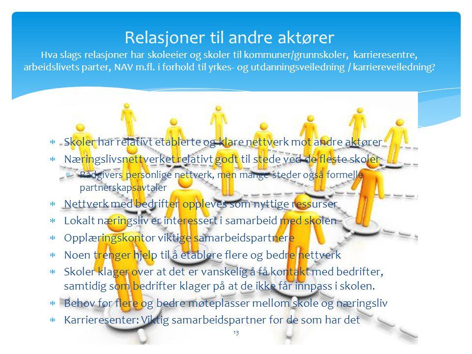  Skoler har relativt etablerte og klare nettverk mot andre aktører  Næringslivsnettverket relativt godt til stede ved de fleste skoler  Rådgivers personlige nettverk, men mange steder også formelle partnerskapsavtaler  Nettverk med bedrifter oppleves som nyttige ressurser  Lokalt næringsliv er interessert i samarbeid med skolen  Opplæringskontor viktige samarbeidspartnere  Noen trenger hjelp til å etablere flere og bedre nettverk  Skoler klager over at det er vanskelig å få kontakt med bedrifter, samtidig som bedrifter klager på at de ikke får innpass i skolen.