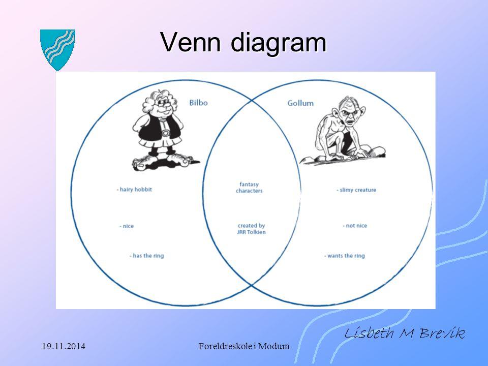 19.11.2014Foreldreskole i Modum Venn diagram Lisbeth M Brevik