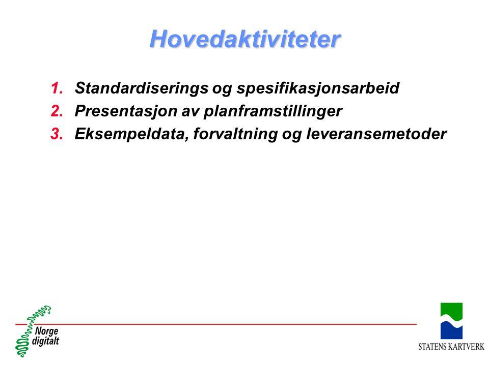 Hovedaktiviteter 1.Standardiserings og spesifikasjonsarbeid 2.Presentasjon av planframstillinger 3.Eksempeldata, forvaltning og leveransemetoder