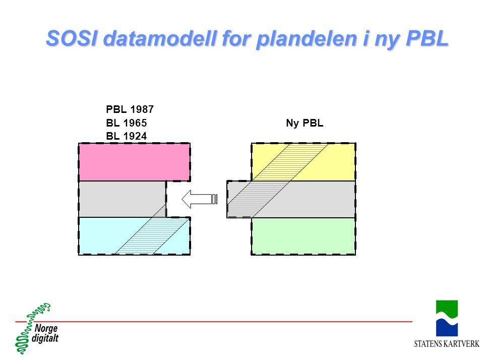 SOSI datamodell for plandelen i ny PBL PBL 1987 BL 1965 BL 1924 Ny PBL