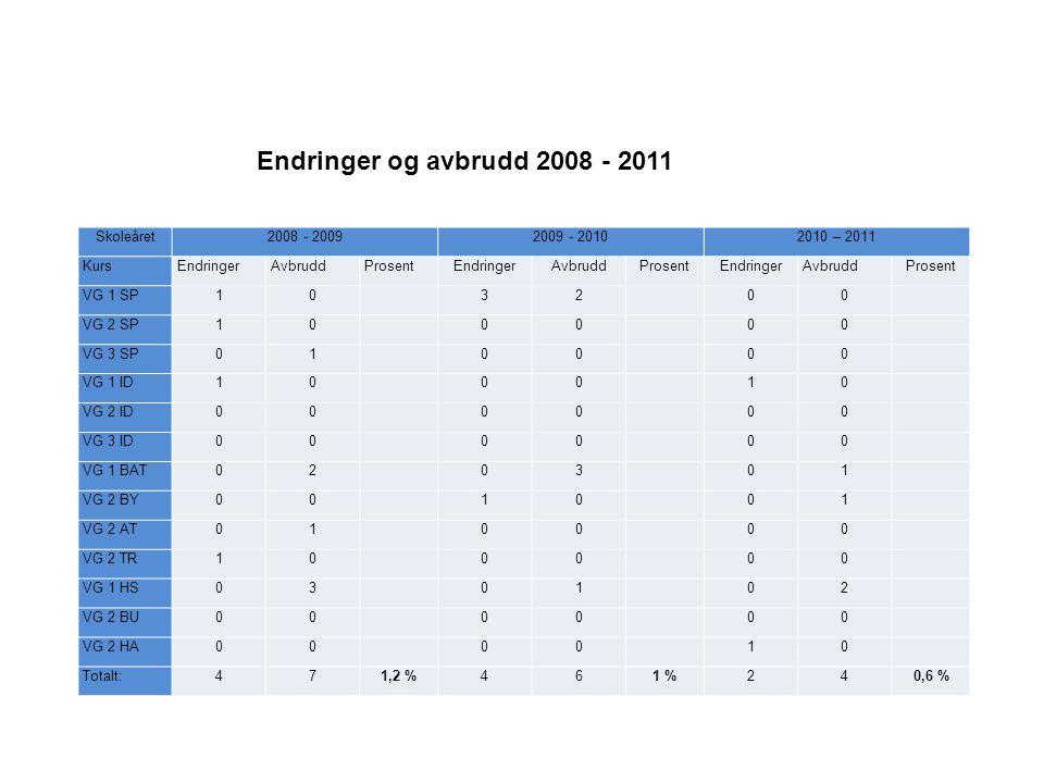 2008 – 20092009 – 20102010 - 20112011 - 2012 Programområde:ATBYTRTotProATBYTRTotProATBYTRTotProsATBYTRTotPro I lære/ Gjennomført m.