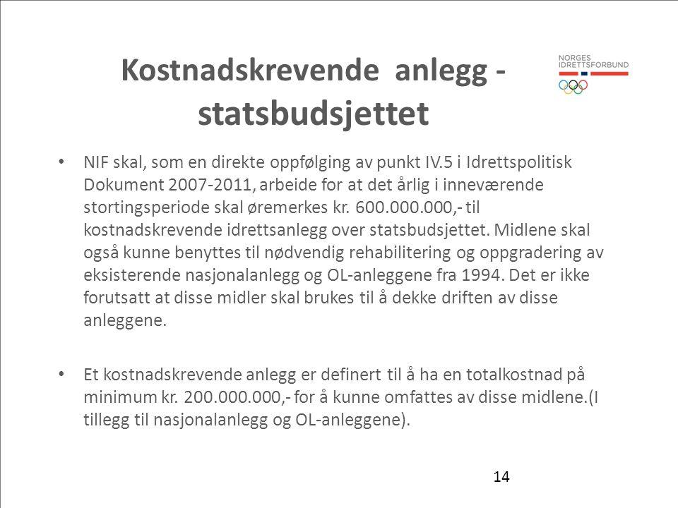 Kostnadskrevende anlegg - statsbudsjettet NIF skal, som en direkte oppfølging av punkt IV.5 i Idrettspolitisk Dokument 2007-2011, arbeide for at det årlig i inneværende stortingsperiode skal øremerkes kr.