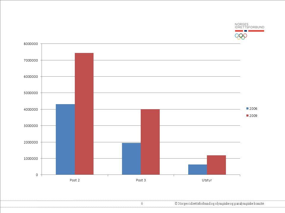 6© Norges idrettsforbund og olympiske og paralympiske komité