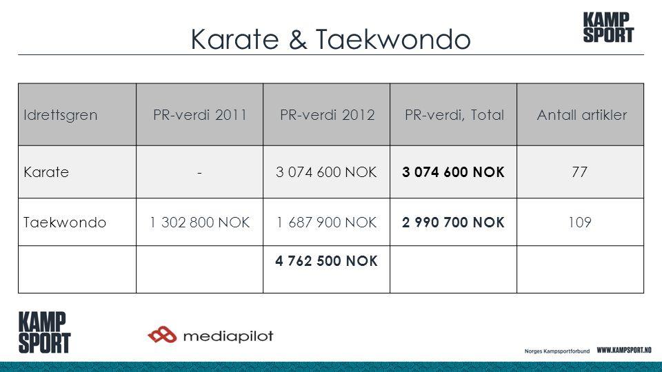 Karate & Taekwondo Idrettsgren PR-verdi 2011PR-verdi 2012PR-verdi, TotalAntall artikler Karate-3 074 600 NOK 77 Taekwondo 1 302 800 NOK1 687 900 NOK 2 990 700 NOK 109 4 762 500 NOK