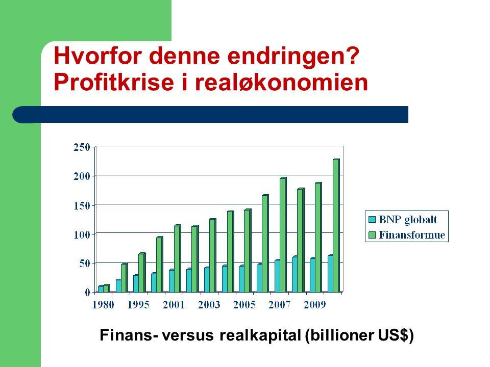Hvorfor denne endringen Profitkrise i realøkonomien Finans- versus realkapital (billioner US$)