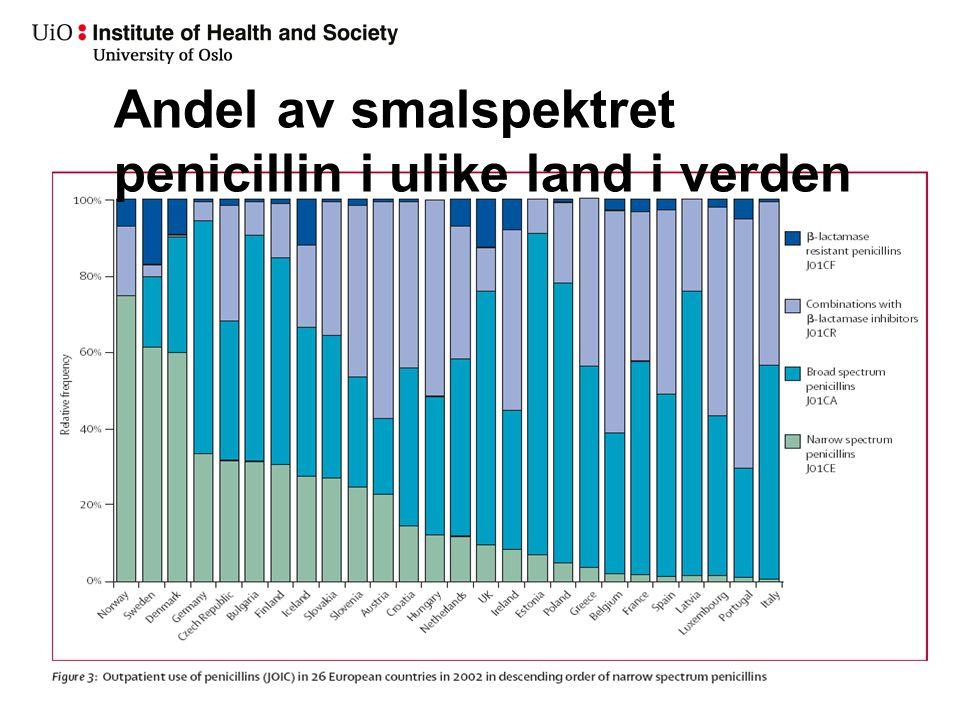 Andel av smalspektret penicillin i ulike land i verden