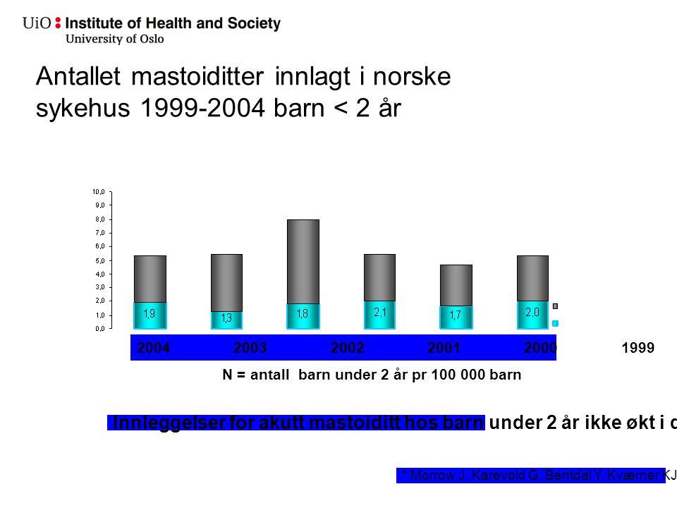 Antallet mastoiditter innlagt i norske sykehus 1999-2004 barn < 2 år 2004 2003 2002 2001 2000 1999 Innleggelser for akutt mastoiditt hos barn under 2