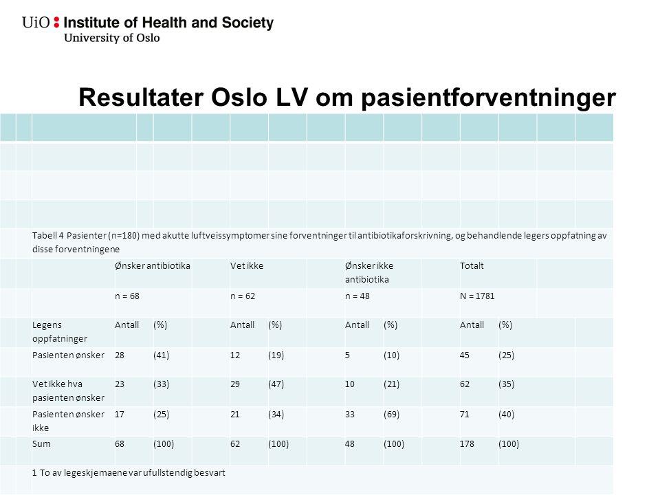 Resultater Oslo LV om pasientforventninger Tabell 4 Pasienter (n=180) med akutte luftveissymptomer sine forventninger til antibiotikaforskrivning, og