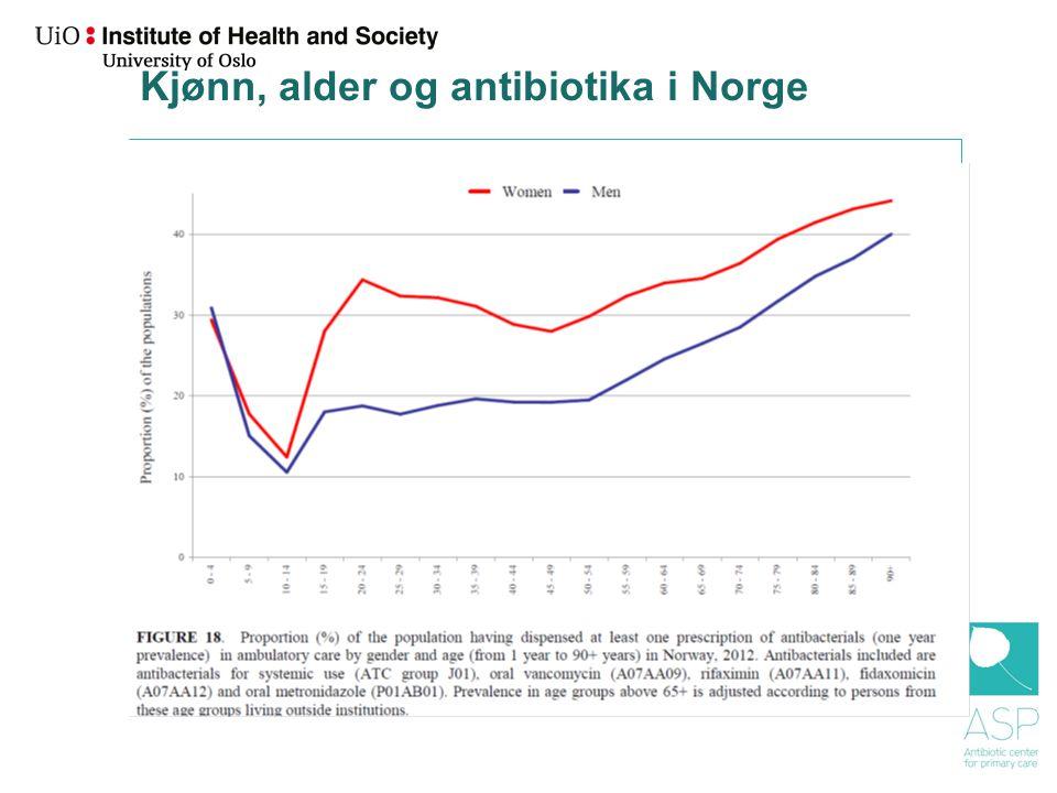 Kjønn, alder og antibiotika i Norge