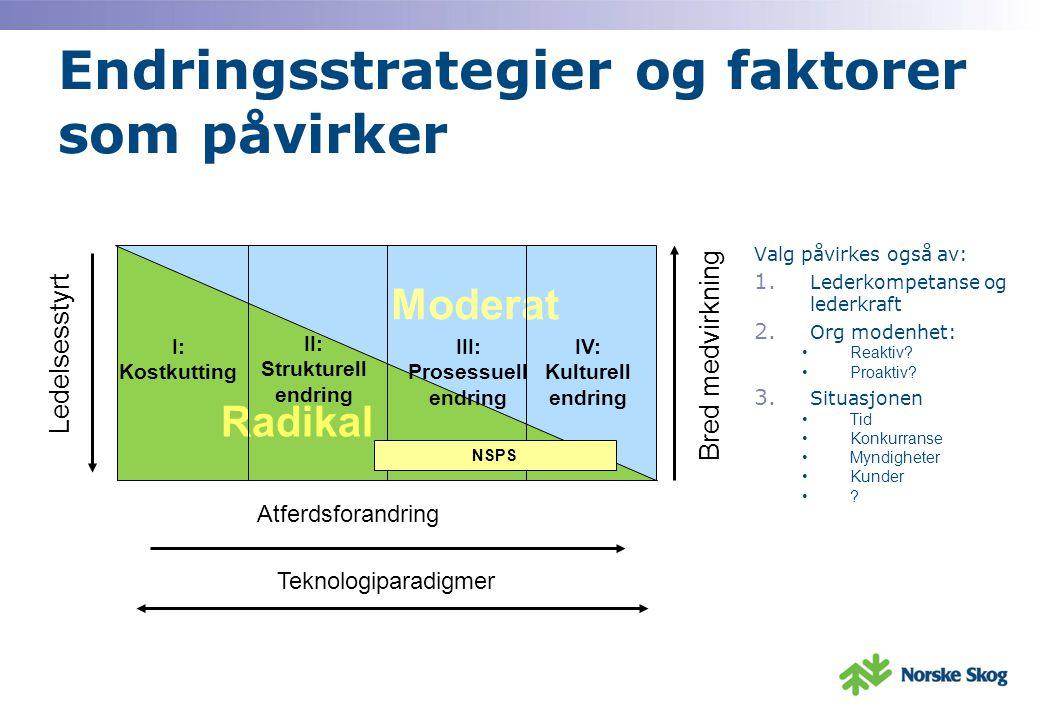 Endringsstrategier og faktorer som påvirker Valg påvirkes også av: 1.