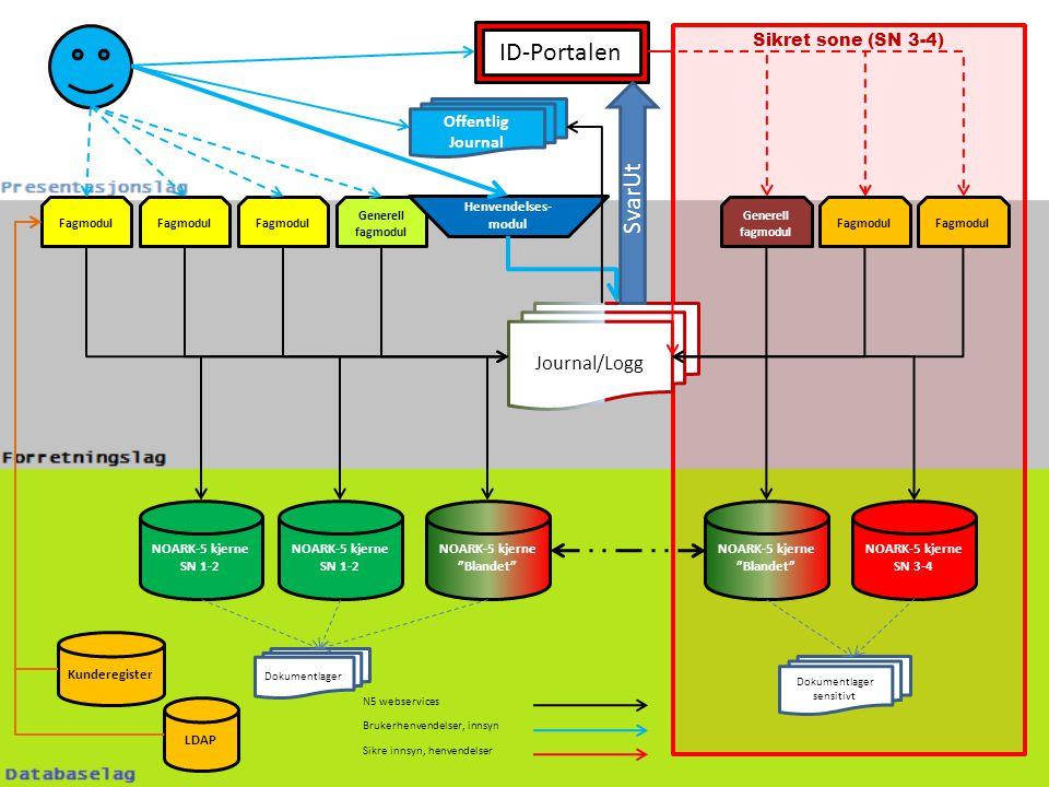 Sikret sone (SN 3-4) NOARK-5 kjerne SN 1-2 NOARK-5 kjerne SN 1-2 NOARK-5 kjerne Blandet NOARK-5 kjerne SN 3-4 NOARK-5 kjerne Blandet Fagmodul Generell fagmodul Fagmodul Offentlig Journal Generell fagmodul Journal/Logg Henvendelses- modul LDAP Brukerhenvendelser, innsyn N5 webservices ID-Portalen Sikre innsyn, henvendelser Kunderegister SvarUt Dokumentlager Dokumentlager sensitivt