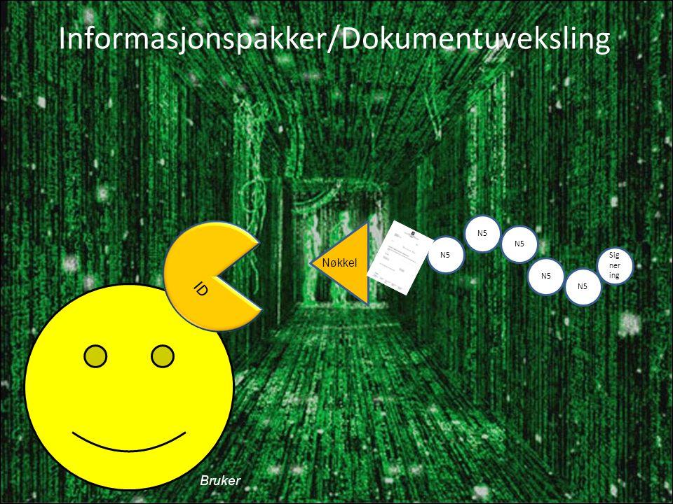 Informasjonspakker/Dokumentuveksling N5 Nøkkel N5 Sig ner ing ID Bruker
