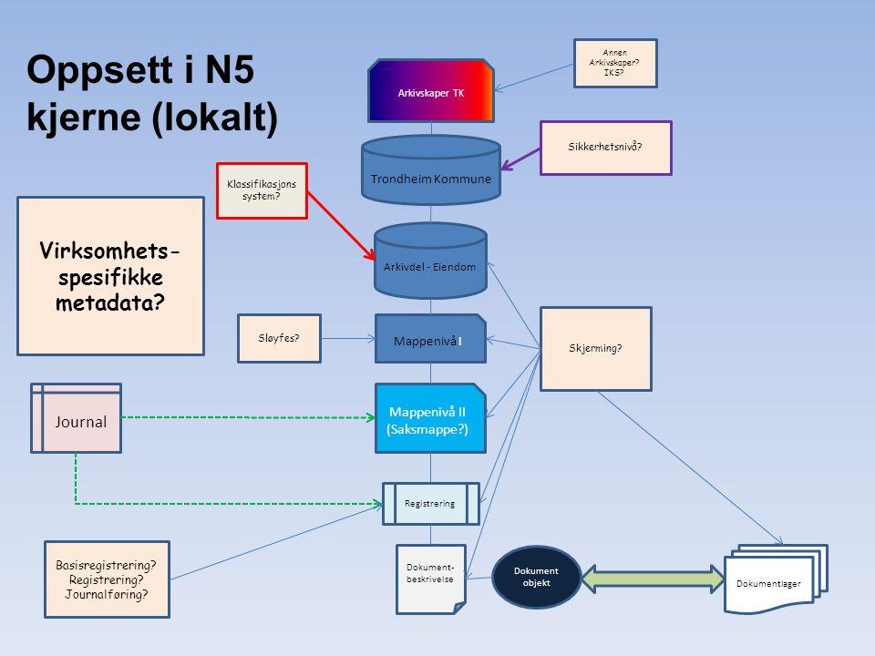 Oppsett i N5 kjerne (lokalt) Arkivdel - Eiendom Mappenivå I Mappenivå II (Saksmappe?) Arkivskaper TK Virksomhets- spesifikke metadata? Sikkerhetsnivå?