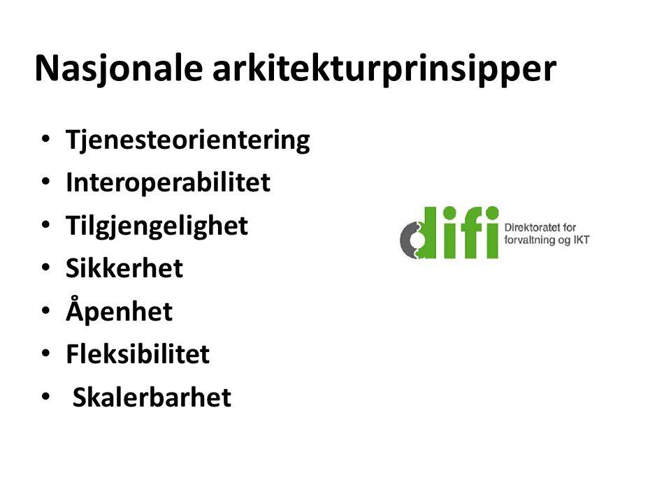 Nasjonale arkitekturprinsipper (DIFI) Tjenesteorientering Interoperabilitet Tilgjengelighet Sikkerhet Åpenhet Fleksibilitet Skalerbarhet