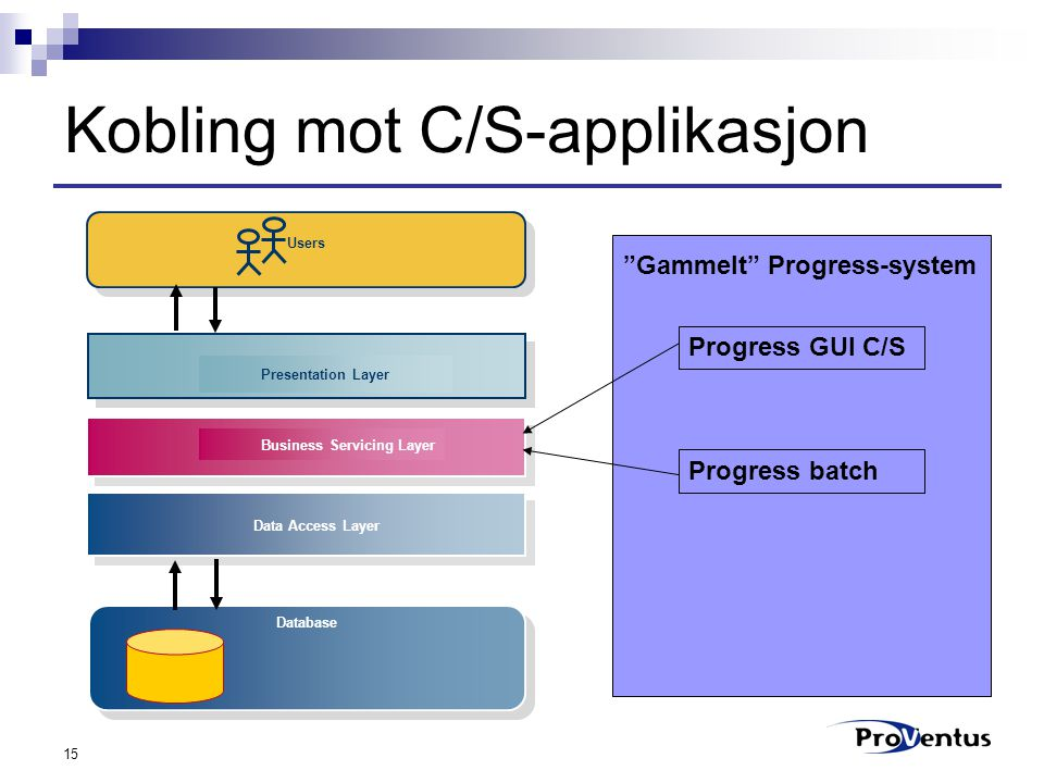 "15 Kobling mot C/S-applikasjon Users Presentation Layer Business Servicing Layer Data Access Layer Database ""Gammelt"" Progress-system Progress GUI C/S"