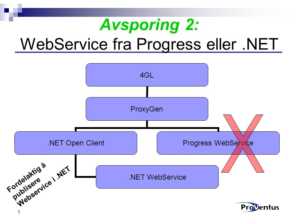 5 Avsporing 2: WebService fra Progress eller.NET 4GL ProxyGen.NET Open Client.NET WebService Progress WebService Fordelaktig å publisere Webservice i.