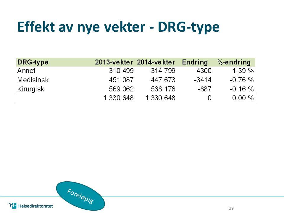 Effekt av nye vekter - DRG-type Foreløpig 29