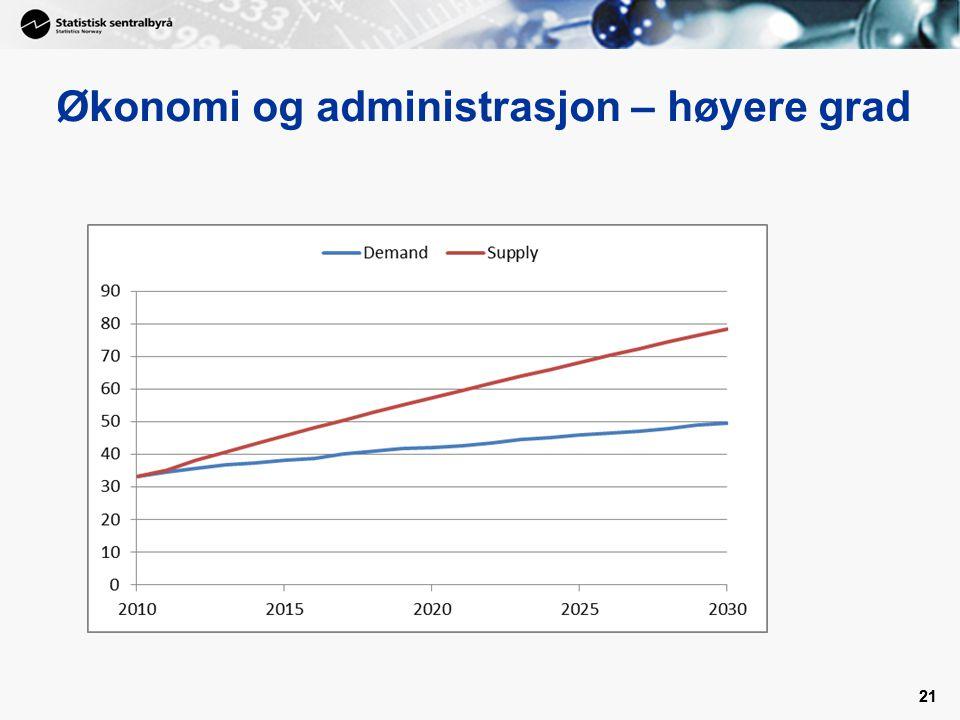 21 Økonomi og administrasjon – høyere grad 21