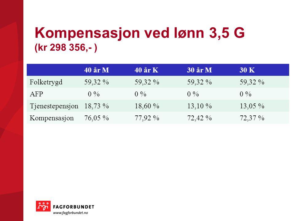 Kompensasjon ved lønn 3,5 G (kr 298 356,- ) 40 år M40 år K30 år M30 K Folketrygd59,32 % AFP 0 % Tjenestepensjon18,73 %18,60 %13,10 %13,05 % Kompensasjon76,05 %77,92 %72,42 %72,37 %
