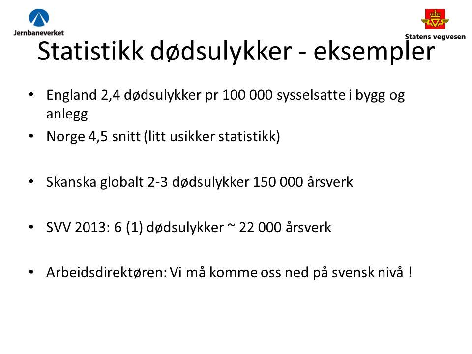 Statistikk dødsulykker - eksempler England 2,4 dødsulykker pr 100 000 sysselsatte i bygg og anlegg Norge 4,5 snitt (litt usikker statistikk) Skanska globalt 2-3 dødsulykker 150 000 årsverk SVV 2013: 6 (1) dødsulykker ~ 22 000 årsverk Arbeidsdirektøren: Vi må komme oss ned på svensk nivå !