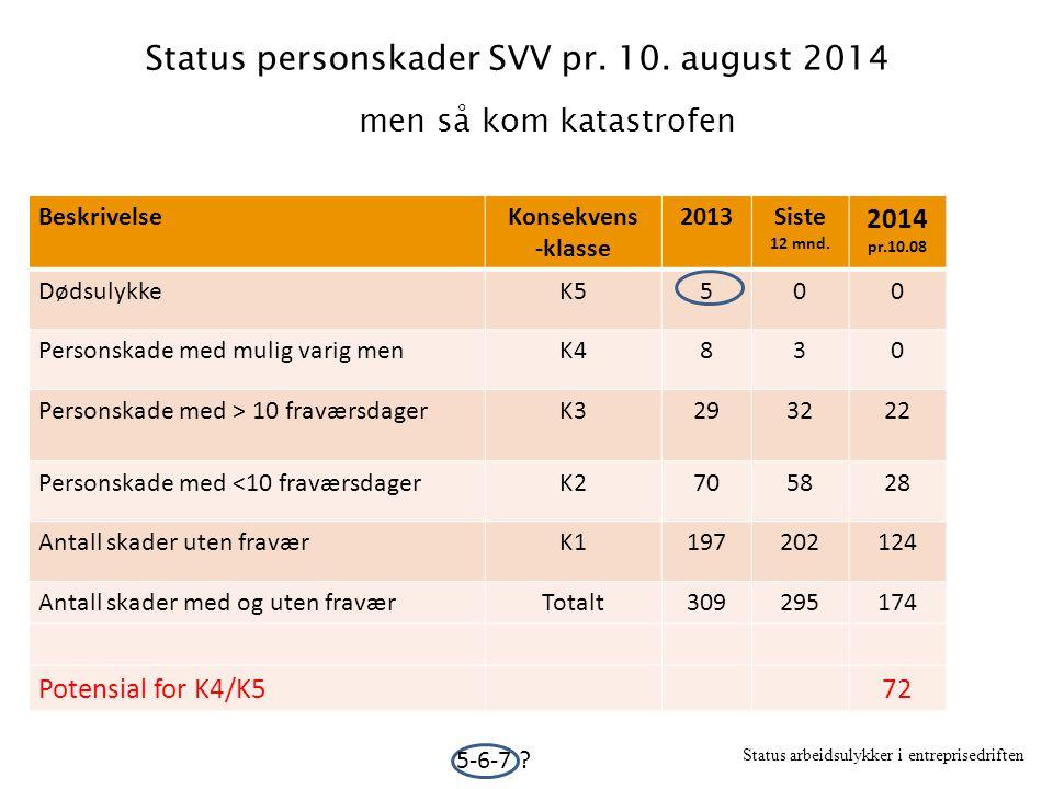 Status personskader SVV pr.10.