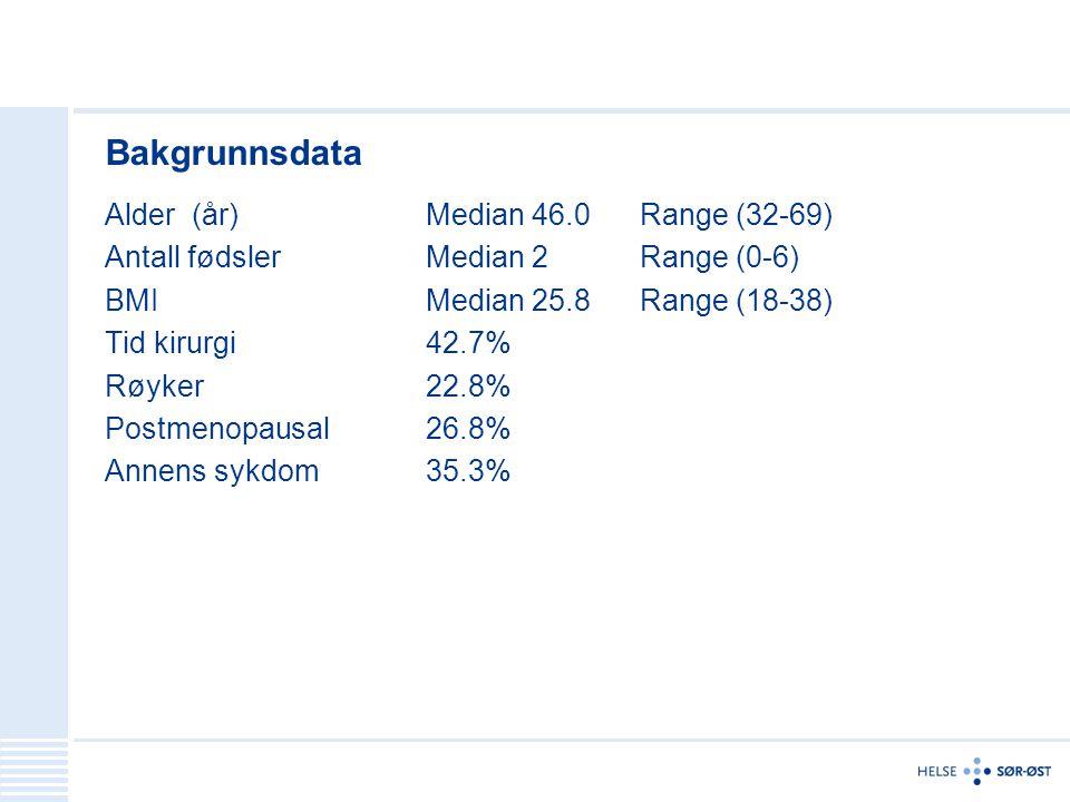 Bakgrunnsdata Alder (år) Median 46.0 Range (32-69) Antall fødsler Median 2 Range (0-6) BMI Median 25.8 Range (18-38) Tid kirurgi42.7% Røyker22.8% Post