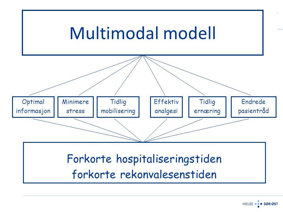 Multimodal modell Optimal informasjon Minimere stress Tidlig ernæring Tidlig mobilisering Effektiv analgesi Forkorte hospitaliseringstiden forkorte re