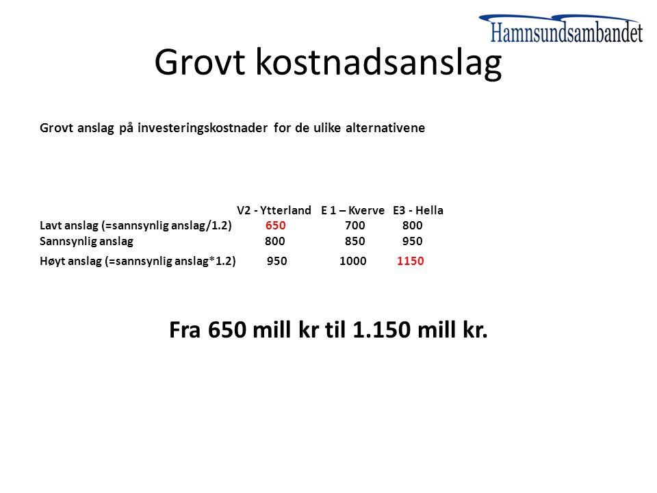 Grovt kostnadsanslag Grovt anslag på investeringskostnader for de ulike alternativene V2 - Ytterland E 1 – Kverve E3 - Hella Lavt anslag (=sannsynlig