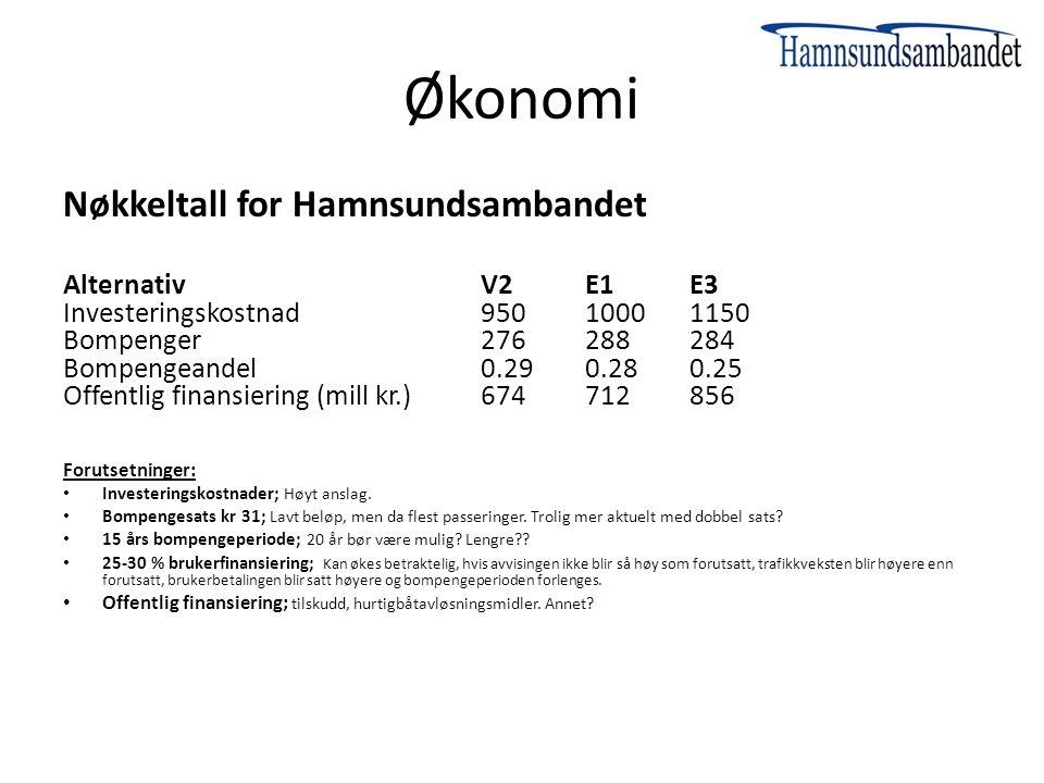 Økonomi Nøkkeltall for Hamnsundsambandet AlternativV2 E1 E3 Investeringskostnad 950 1000 1150 Bompenger 276 288 284 Bompengeandel 0.29 0.28 0.25 Offen