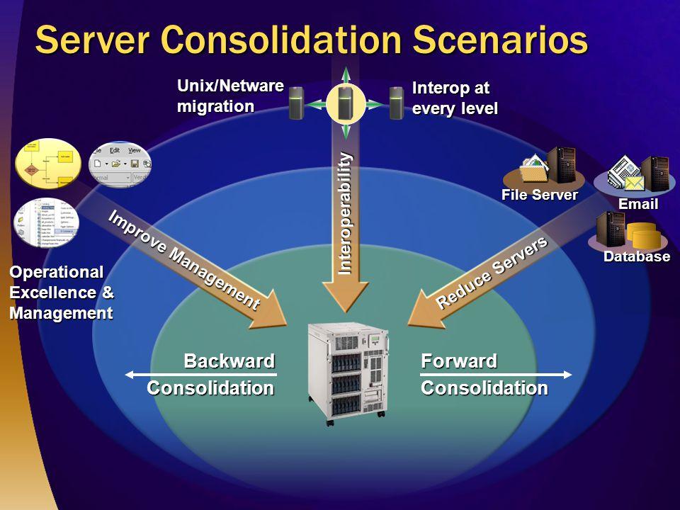 Server Consolidation Scenarios Interoperability Reduce Servers File Server Database Email Improve Management ForwardConsolidationBackwardConsolidationUnix/Netwaremigration Interop at every level Operational Excellence & Management
