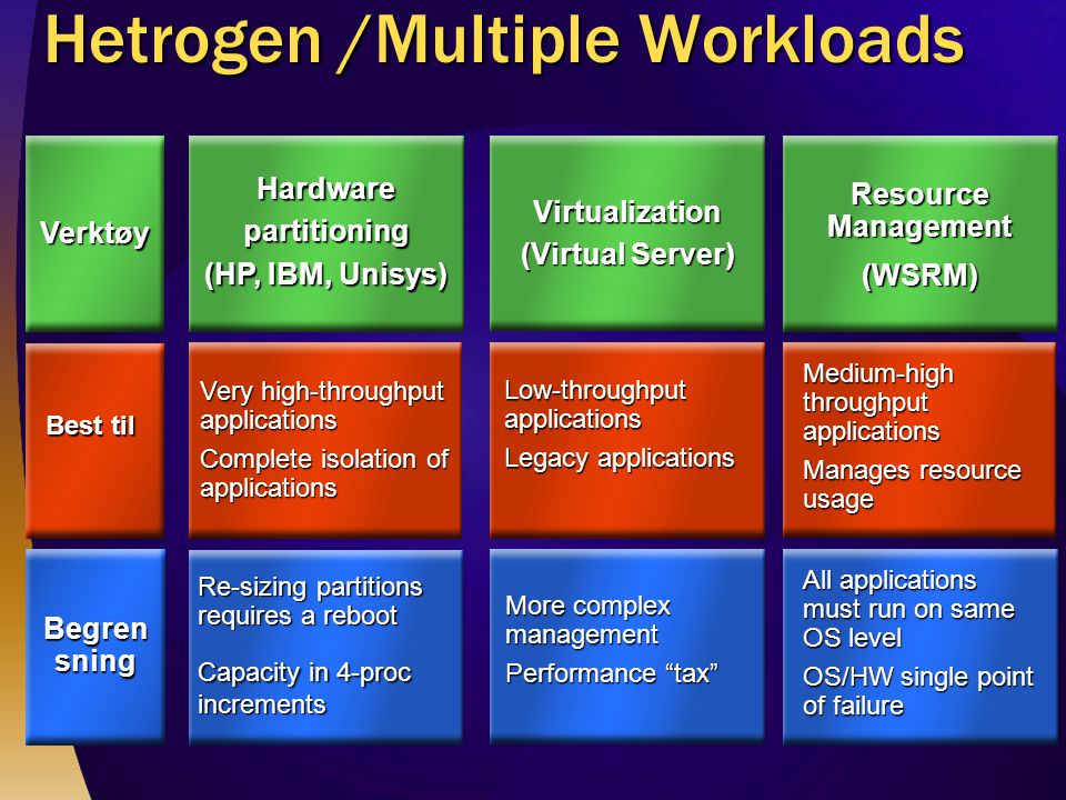 Hetrogen /Multiple Workloads Verktøy Begren sning Best til Hardwarepartitioning (HP, IBM, Unisys) Very high-throughput applications Complete isolation of applications Re-sizing partitions requires a reboot Capacity in 4-proc increments Resource Management (WSRM) Medium-high throughput applications Manages resource usage All applications must run on same OS level OS/HW single point of failure Virtualization (Virtual Server) More complex management Performance tax Low-throughput applications Legacy applications