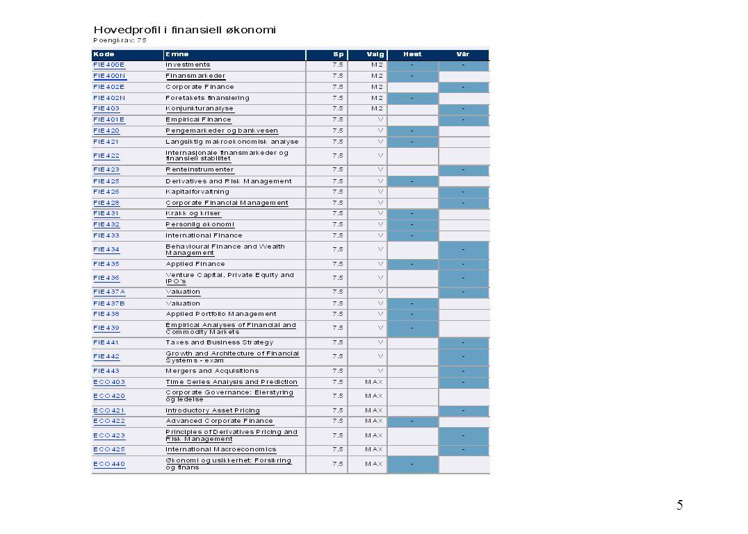 MA: Makro CF: Corporate Finance KF: Kapitalforvaltning