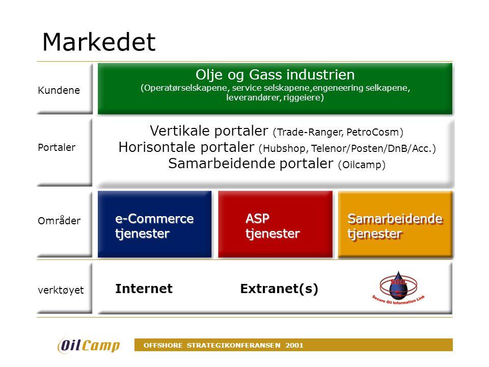 OFFSHORE STRATEGIKONFERANSEN 2001 Markedet Kundene Vertikale portaler (Trade-Ranger, PetroCosm) Horisontale portaler (Hubshop, Telenor/Posten/DnB/Acc.) Samarbeidende portaler (Oilcamp) Portaler e-Commerce tjenester Områder ASP tjenester Internet Extranet(s) verktøyet Olje og Gass industrien (Operatørselskapene, service selskapene,engeneering selkapene, leverandører, riggeiere) Samarbeidende tjenester