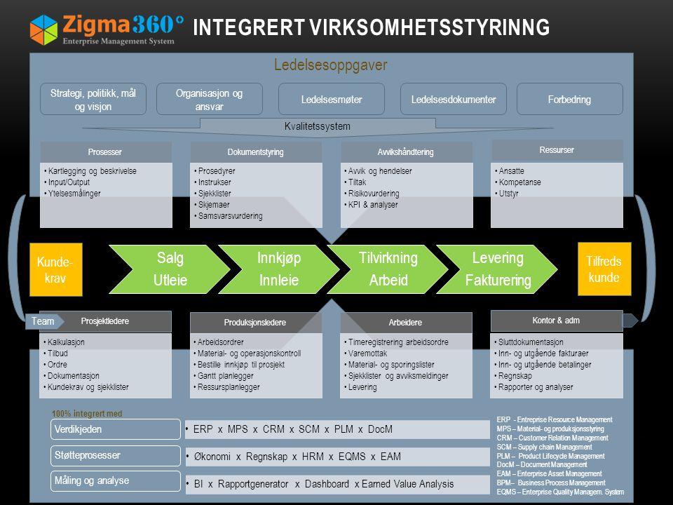 INTEGRERT VIRKSOMHETSSTYRINNG Prosesser Kartlegging og beskrivelse Input/Output Ytelsesmålinger Dokumentstyring Prosedyrer Instrukser Sjekklister Skje