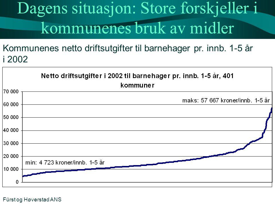 Dagens situasjon: Store forskjeller i kommunenes bruk av midler Kommunenes netto driftsutgifter til barnehager pr. innb. 1-5 år i 2002 Fürst og Høvers
