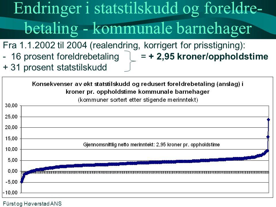 Endringer i statstilskudd og foreldre- betaling - kommunale barnehager Fra 1.1.2002 til 2004 (realendring, korrigert for prisstigning): - 16 prosent foreldrebetaling = + 2,95 kroner/oppholdstime + 31 prosent statstilskudd Fürst og Høverstad ANS