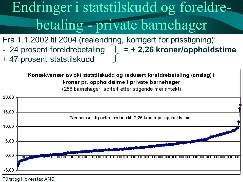 Endringer i statstilskudd og foreldre- betaling - private barnehager Fra 1.1.2002 til 2004 (realendring, korrigert for prisstigning): - 24 prosent for