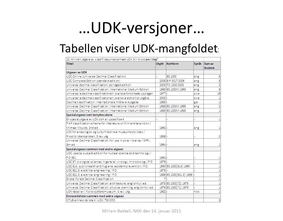 …UDK-versjoner Eldre utgaver – flere enheter bruker ikke siste reviderte utgave… eksempel: Universal Decimal Classification: International Medium Edition – aktiv bruk av 1998-, 1993- og 1985-utgave hos 7 enheter – UDC Online i elektronisk format oppdateres jevnlig og tilsvarer medium-utgaven, bare 5 brukere Digitalt eller trykt – 6 av 34 anvender digital utgave; 14 % for de svenske utgavene – trykt utgave 19, bare én enhet bruker digital utgave (2003) Miriam Bakkeli, NKKI den 14.