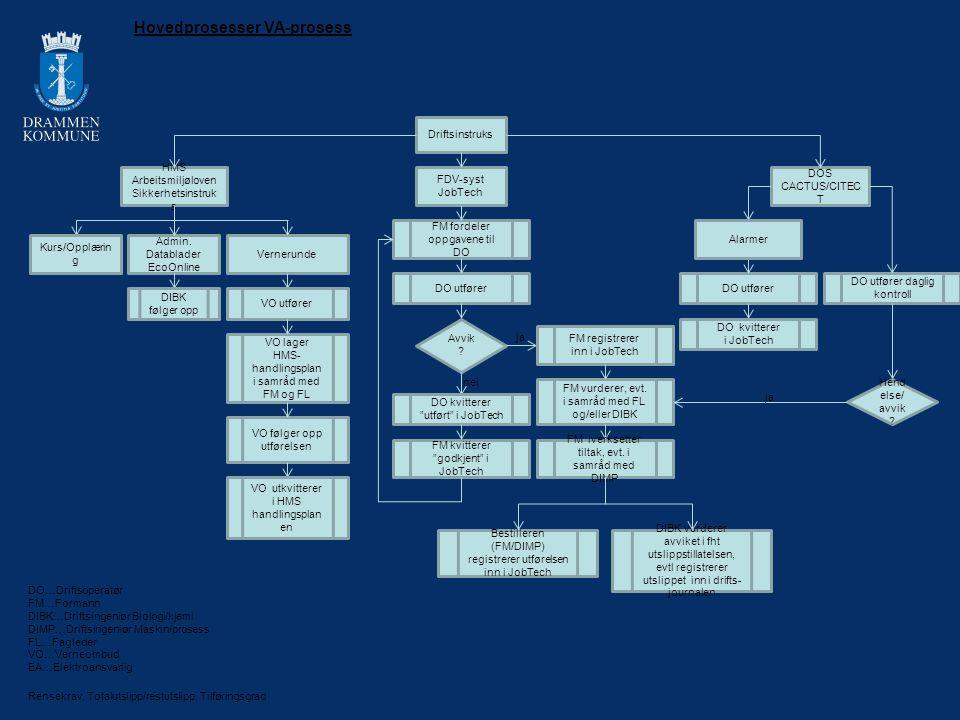 Driftsinstruks FDV-syst JobTech DOS CACTUS/CITEC T HMS Arbeitsmiljøloven Sikkerhetsinstruk s FM fordeler oppgavene til DO DO utfører Avvik ? ja nei FM