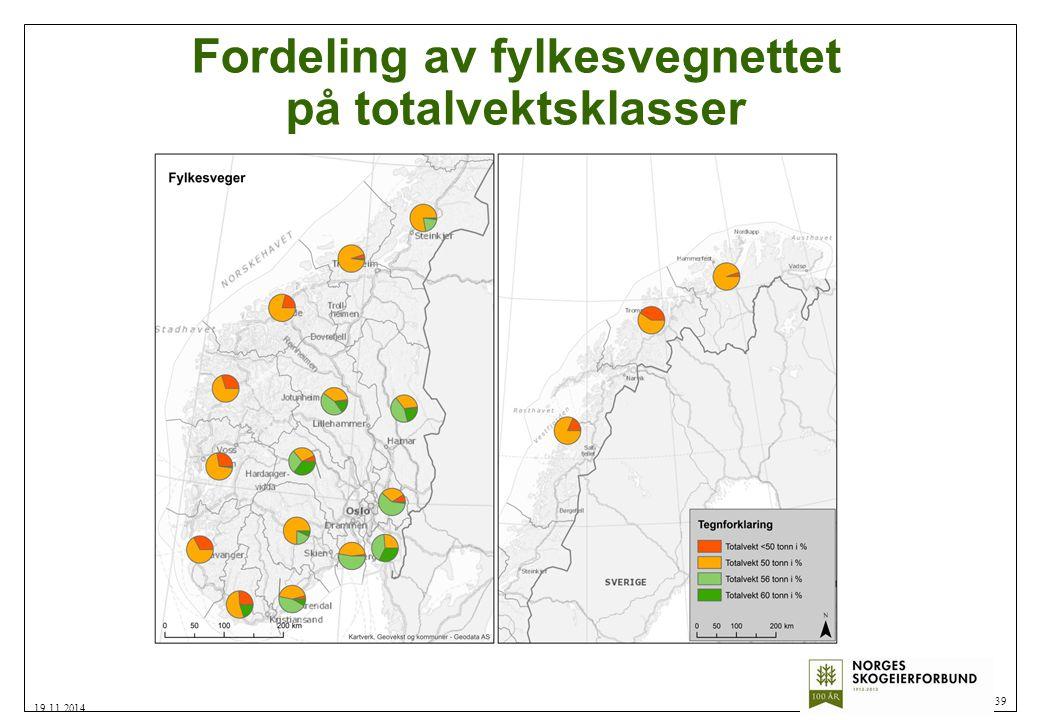 Fordeling av fylkesvegnettet på totalvektsklasser 39 19.11.2014