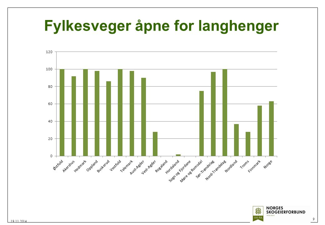Fylkesveger åpne for langhenger 9 19.11.2014