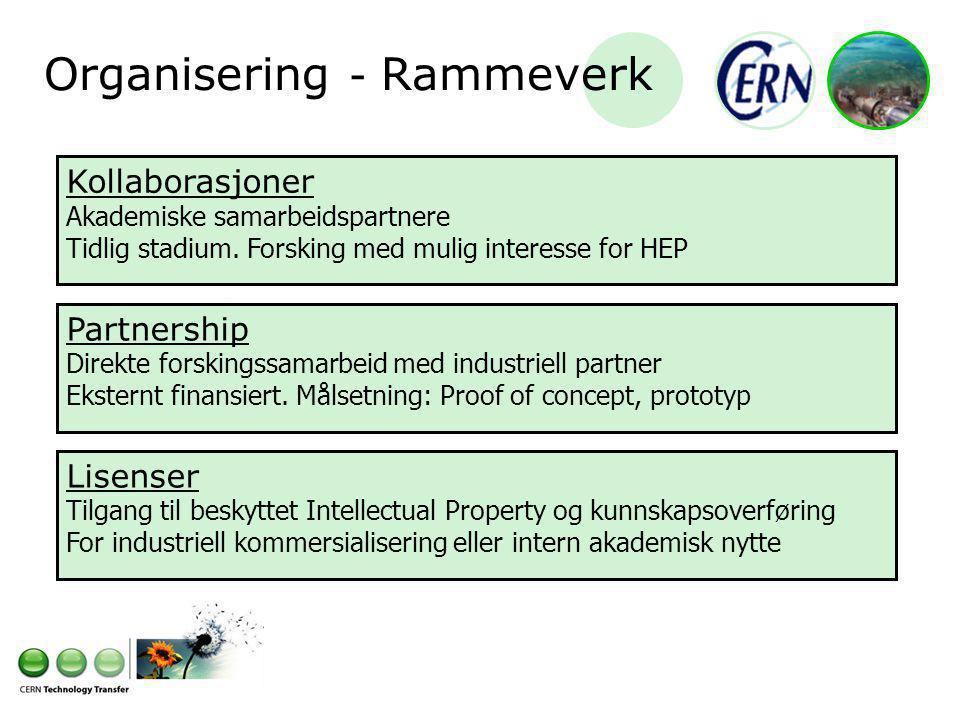 Organisering - Rammeverk Kollaborasjoner Akademiske samarbeidspartnere Tidlig stadium.