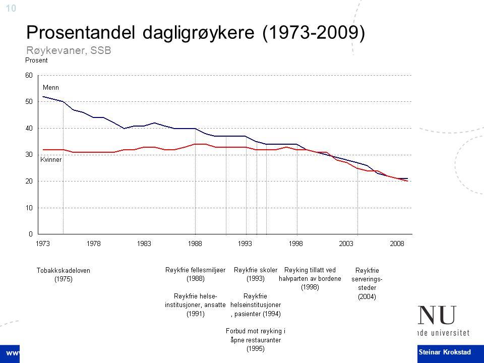 10 Steinar Krokstad Prosentandel dagligrøykere (1973-2009) Røykevaner, SSB