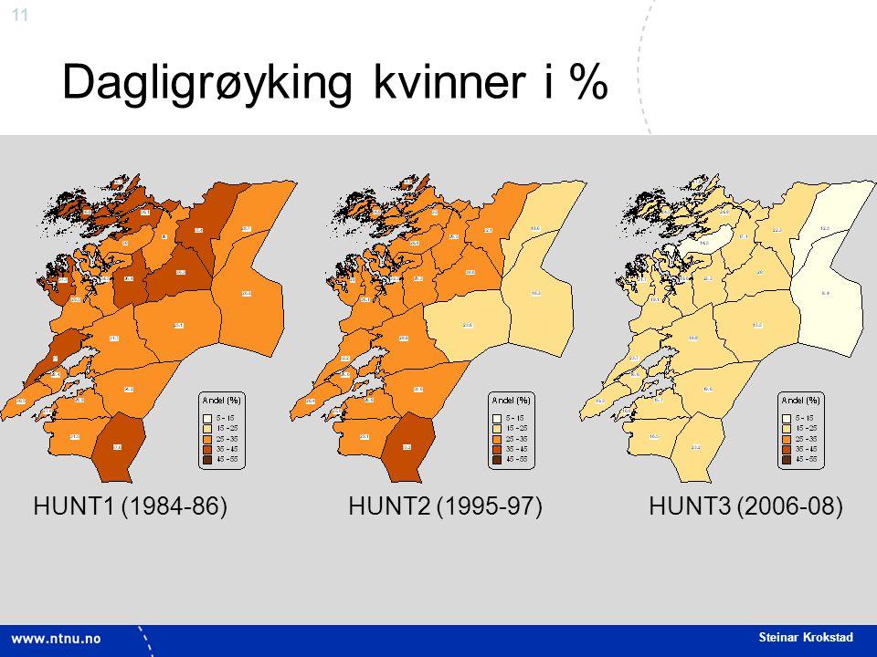 11 Steinar Krokstad Dagligrøyking kvinner i % HUNT1 (1984-86) HUNT2 (1995-97) HUNT3 (2006-08)