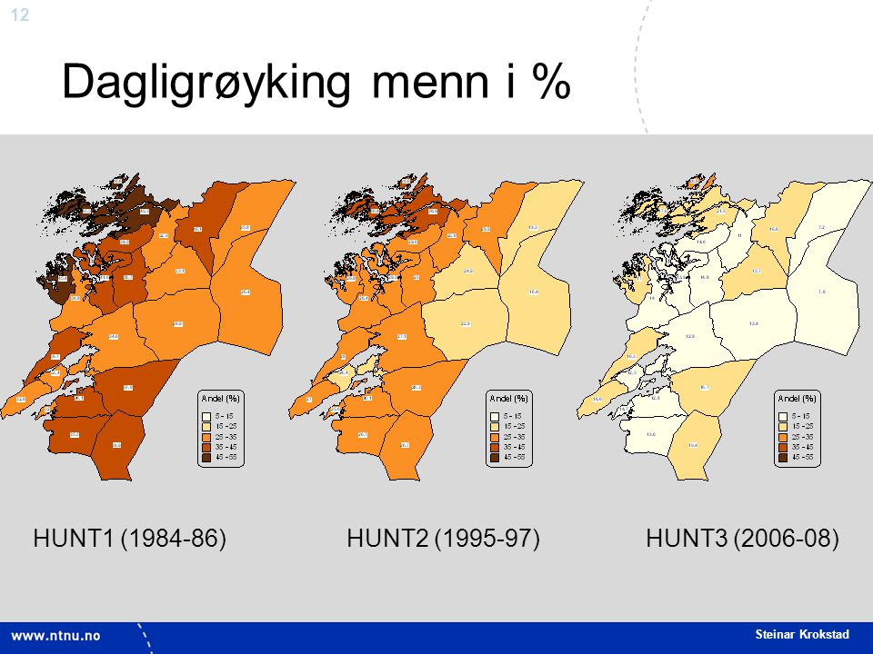 12 Steinar Krokstad Dagligrøyking menn i % HUNT1 (1984-86) HUNT2 (1995-97) HUNT3 (2006-08)