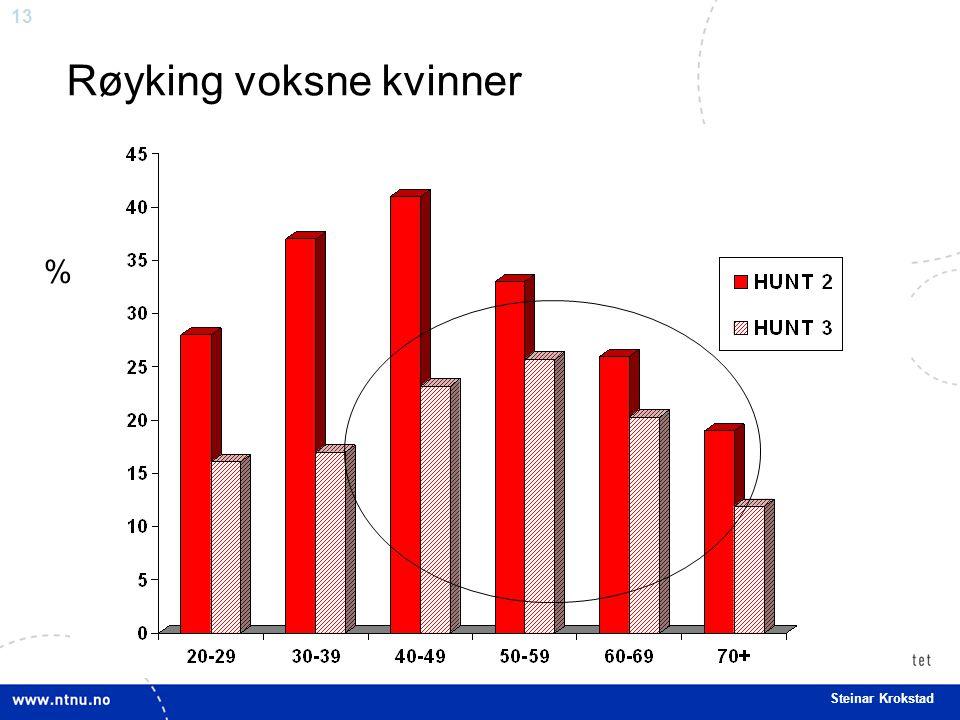 13 Steinar Krokstad Røyking voksne kvinner %
