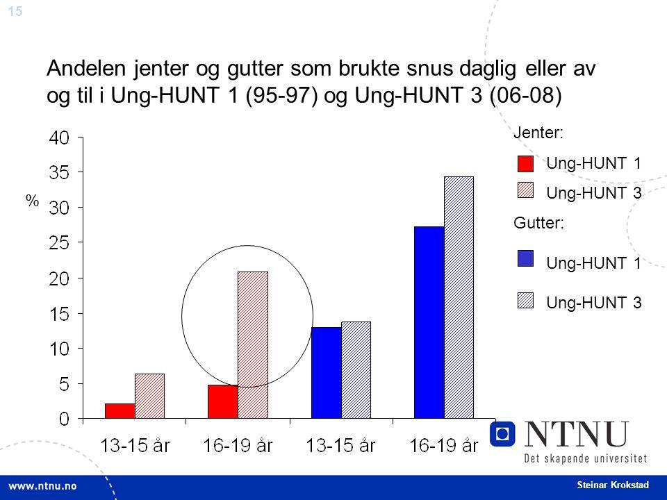 15 Steinar Krokstad Andelen jenter og gutter som brukte snus daglig eller av og til i Ung-HUNT 1 (95-97) og Ung-HUNT 3 (06-08) Jenter: Ung-HUNT 1 Ung-