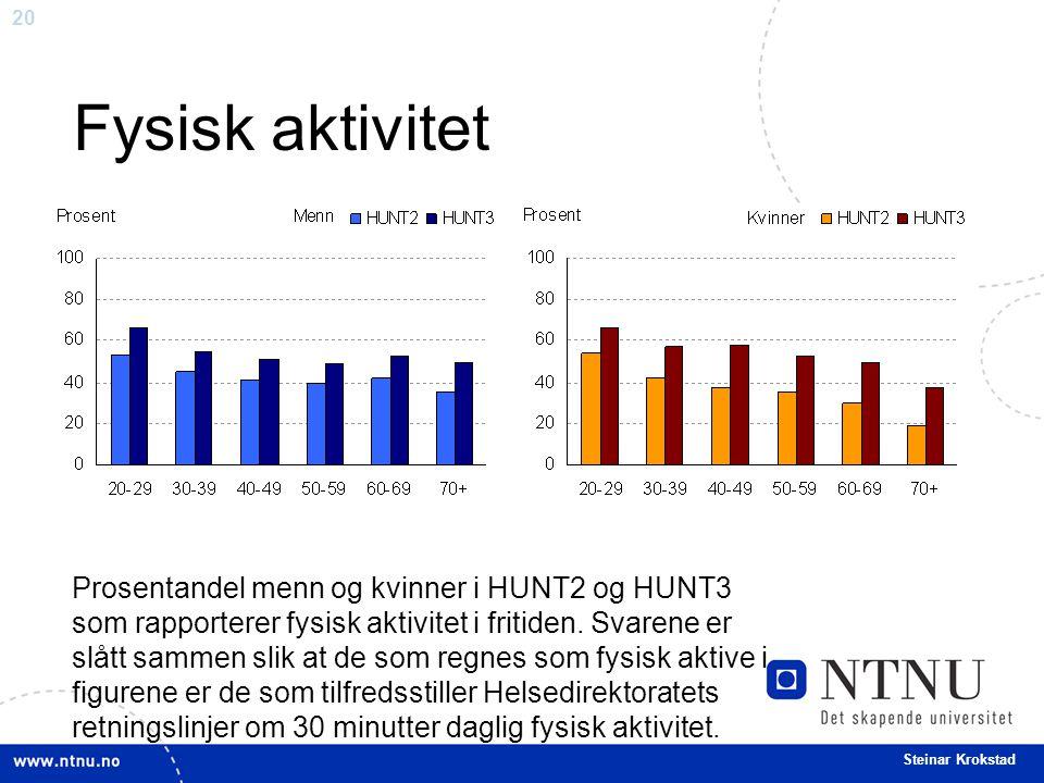 20 Steinar Krokstad Fysisk aktivitet Prosentandel menn og kvinner i HUNT2 og HUNT3 som rapporterer fysisk aktivitet i fritiden. Svarene er slått samme